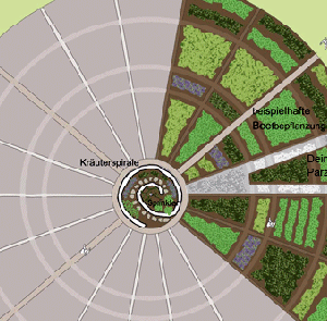 Gartenparzellen