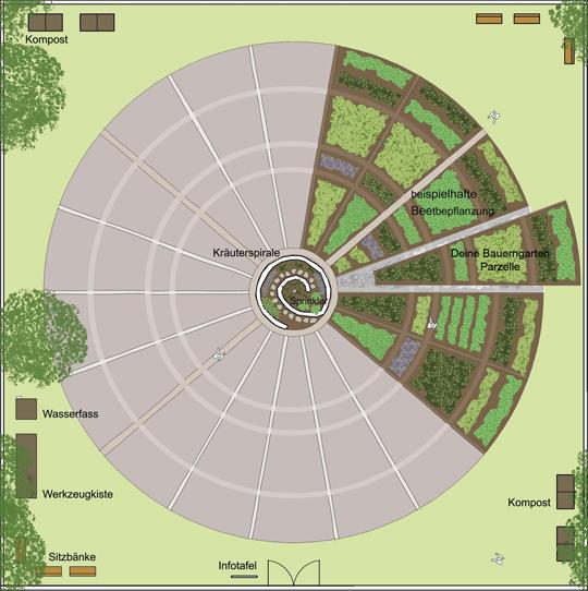 Die Kreisaufteilung der Parzellen